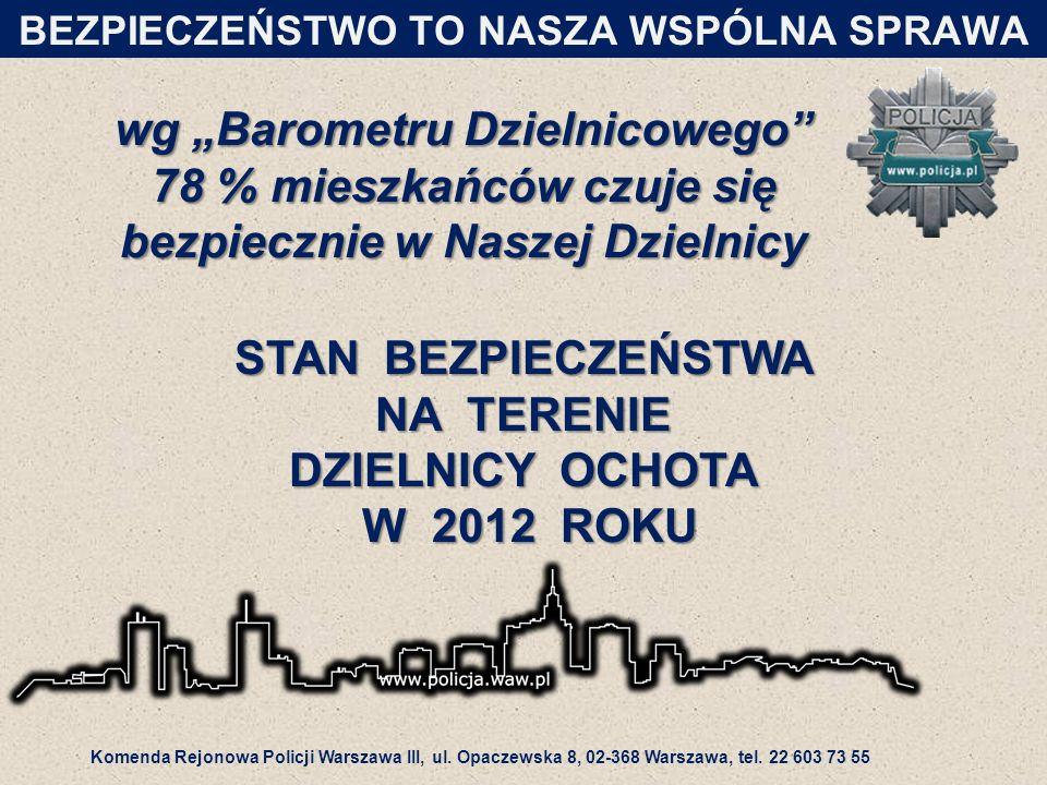 """wg """"Barometru Dzielnicowego 78 % mieszkańców czuje się bezpiecznie w Naszej Dzielnicy BEZPIECZEŃSTWO TO NASZA WSPÓLNA SPRAWA STAN BEZPIECZEŃSTWA NA TERENIE DZIELNICY OCHOTA W 2012 ROKU Komenda Rejonowa Policji Warszawa III, ul."""