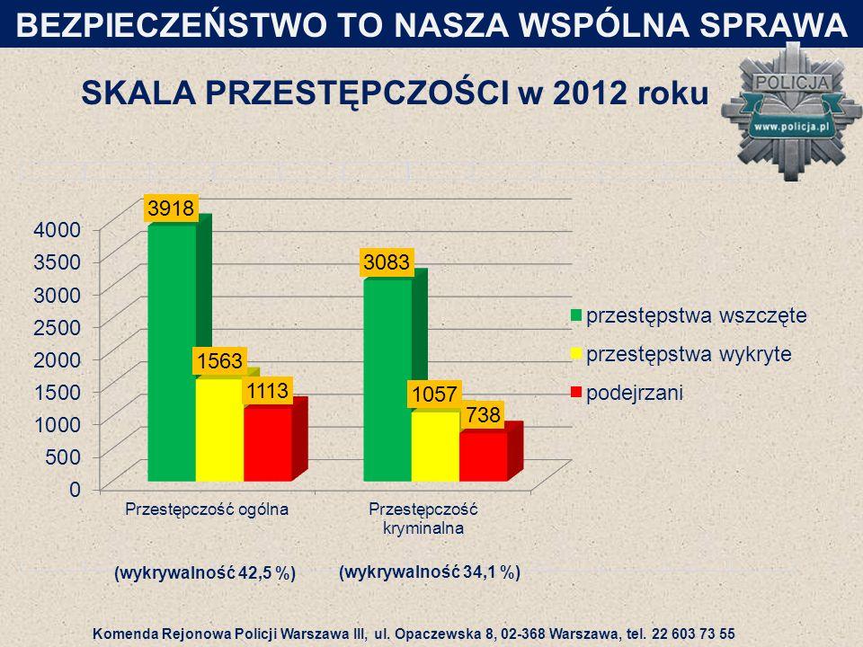 SKALA PRZESTĘPCZOŚCI w 2012 roku BEZPIECZEŃSTWO TO NASZA WSPÓLNA SPRAWA (wykrywalność 42,5 %) (wykrywalność 34,1 %) Komenda Rejonowa Policji Warszawa III, ul.