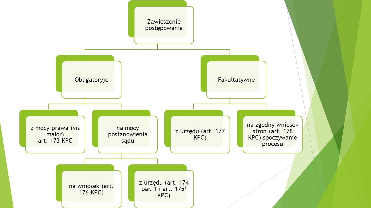 Obligatoryje z mocy prawa (vis maior) art.173 KPC na mocy postanowienia sądu na wniosek (art.