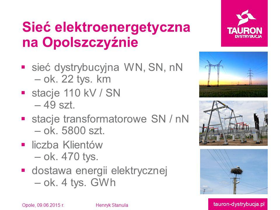 Opole, 09.06.2015 r.Henryk Stanula tauron-dystrybucja.pl  sieć dystrybucyjna WN, SN, nN – ok. 22 tys. km  stacje 110 kV / SN – 49 szt.  stacje tran