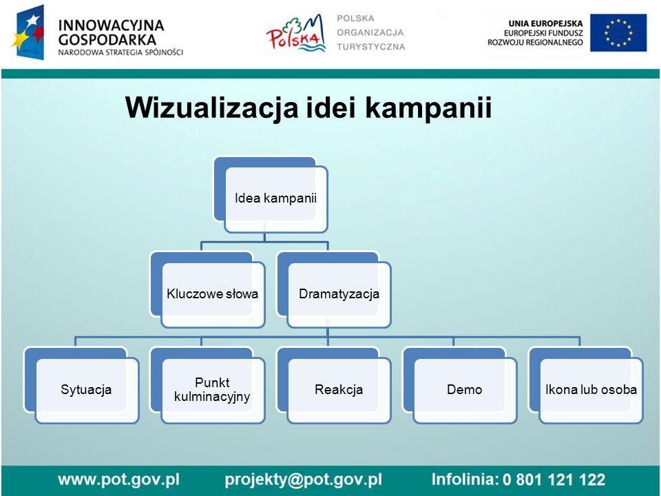 Wizualizacja idei kampanii Idea kampaniiKluczowe słowaDramatyzacjaSytuacja Punkt kulminacyjny ReakcjaDemoIkona lub osoba