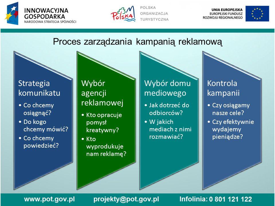 Proces zarządzania kampanią reklamową Strategia komunikatu Co chcemy osiągnąć? Do kogo chcemy mówić? Co chcemy powiedzieć? Wybór agencji reklamowej Kt