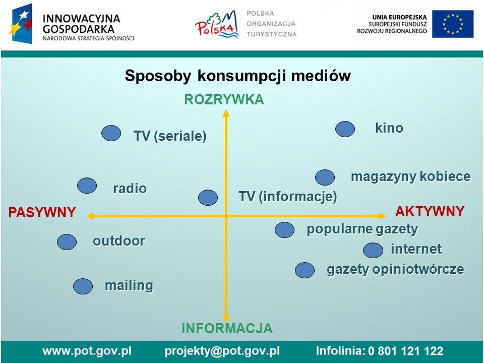 Sposoby konsumpcji mediów ROZRYWKA AKTYWNY INFORMACJA PASYWNY TV (seriale) radio outdoor mailing popularne gazety gazety opiniotwórcze internet TV (in