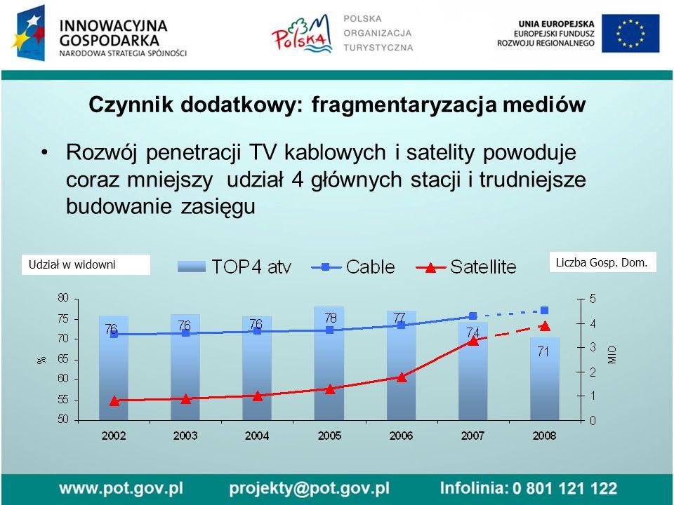 Czynnik dodatkowy: fragmentaryzacja mediów Rozwój penetracji TV kablowych i satelity powoduje coraz mniejszy udział 4 głównych stacji i trudniejsze bu