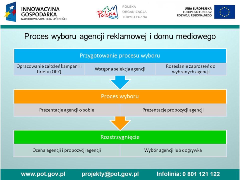 Proces wyboru agencji reklamowej i domu mediowego Rozstrzygnięcie Ocena agencji i propozycji agencjiWybór agencji lub dogrywka Proces wyboru Prezentac