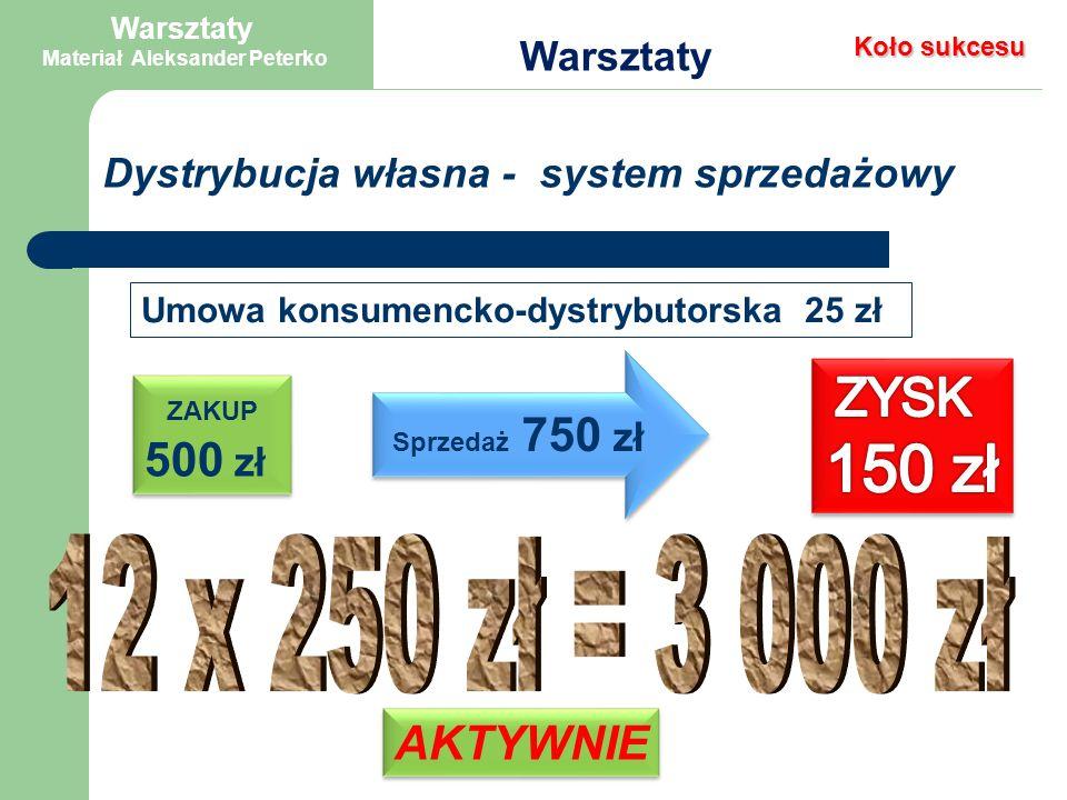 Ile i kiedy chciałbyś zarabiać. 3 000 zł marzec 2 010 roku współpracując z Firmą WINALITE .