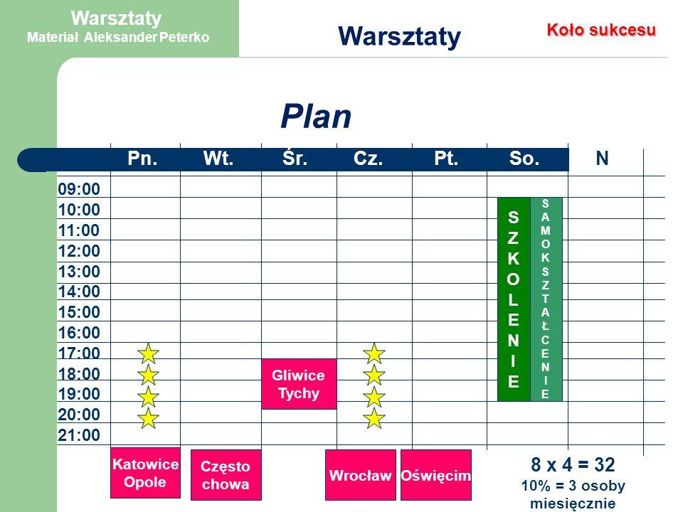 Plan Warsztaty Ile procent ludzi planuje swoje życie – z kalendarzem.