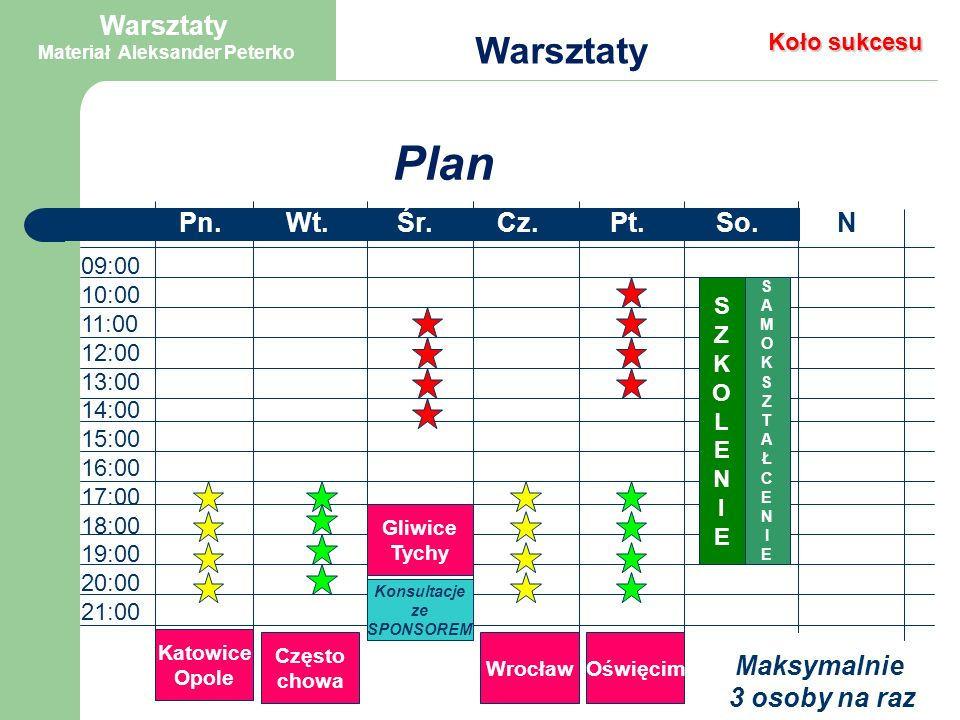 Pn.Wt.Śr.Cz.Pt.So.N 09:00 10:00 11:00 12:00 13:00 14:00 15:00 16:00 17:00 18:00 19:00 20:00 21:00 Katowice Opole Często chowa Gliwice Tychy WrocławOświęcim SZKOLENIESZKOLENIE SAMOKSZTAŁCENIESAMOKSZTAŁCENIE 8 x 4 = 32 10% = 3 osoby miesięcznie Plan Warsztaty Warsztaty Materiał Aleksander Peterko Koło sukcesu