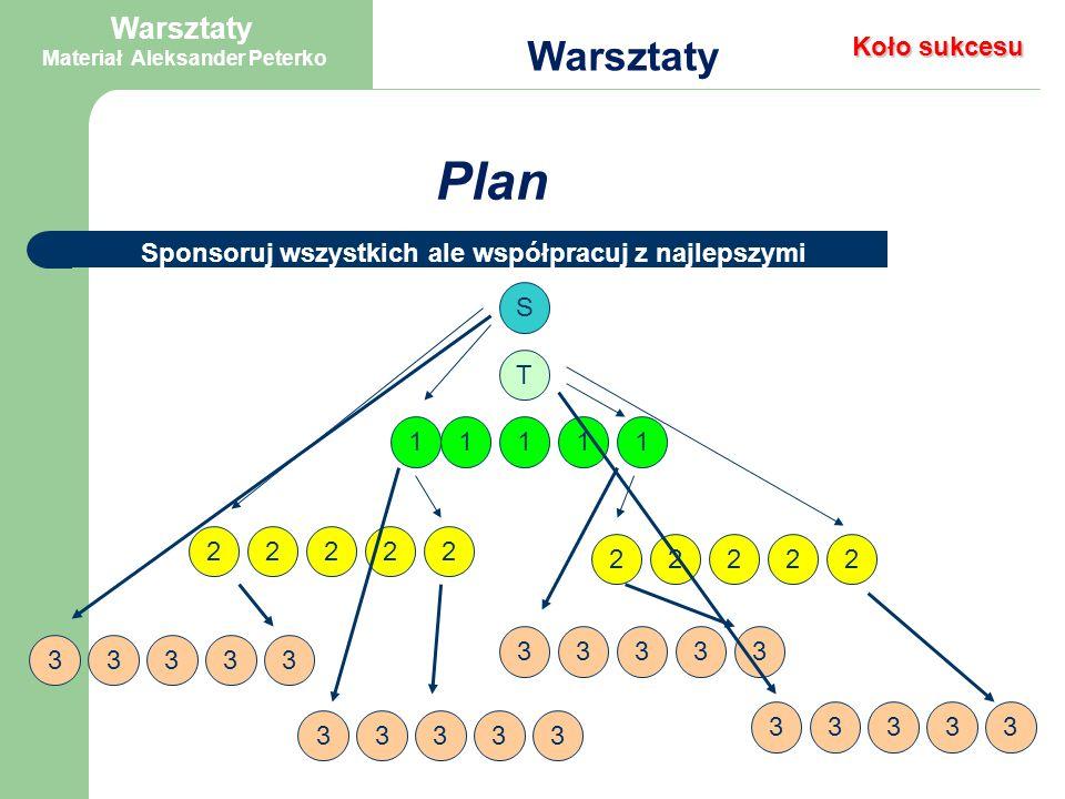 Plan Warsztaty 10 godzin tygodniowo = 8 spotkań biznesowych + prezentacja grupowa PAMIĘTAJ – jeśli TY nie robisz 8 spotkań tygodniowo, inni to zduplikują i również nie będą robić.