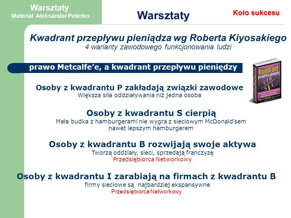 Droga do Sukcesu Warsztaty Materiał Aleksander Peterko Warsztaty Są dwie daty w biznesie: 1.