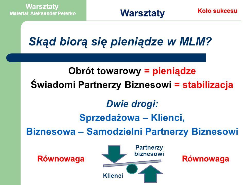 Obrót towarowy = pieniądze Świadomi Partnerzy Biznesowi = stabilizacja Dwie drogi: Sprzedażowa – Klienci, Biznesowa – Samodzielni Partnerzy Biznesowi Skąd biorą się pieniądze w MLM.