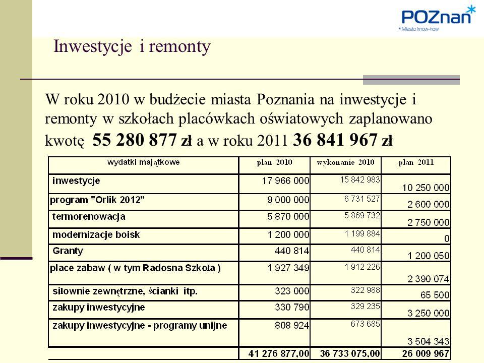 Inwestycje i remonty W roku 2010 w budżecie miasta Poznania na inwestycje i remonty w szkołach placówkach oświatowych zaplanowano kwotę 55 280 877 zł a w roku 2011 36 841 967 zł