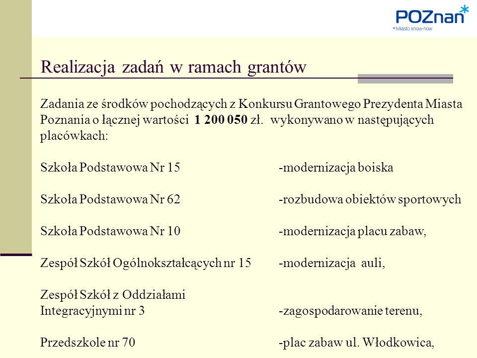 Realizacja zadań w ramach grantów Zadania ze środków pochodzących z Konkursu Grantowego Prezydenta Miasta Poznania o łącznej wartości 1 200 050 zł.