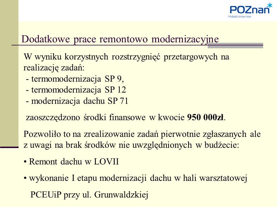 Dodatkowe prace remontowo modernizacyjne W wyniku korzystnych rozstrzygnięć przetargowych na realizację zadań: - termomodernizacja SP 9, - termomodernizacja SP 12 - modernizacja dachu SP 71 zaoszczędzono środki finansowe w kwocie 950 000zł.