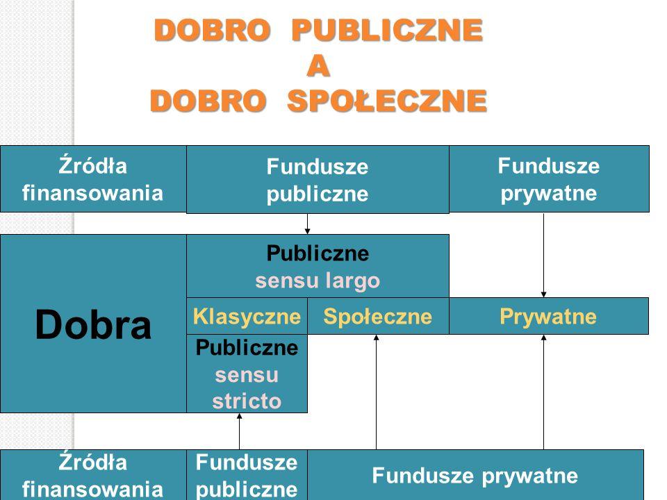 Źródła finansowania Fundusze publiczne Fundusze prywatne DOBRO PUBLICZNE A DOBRO SPOŁECZNE Publiczne sensu largo KlasyczneSpołecznePrywatne Publiczne