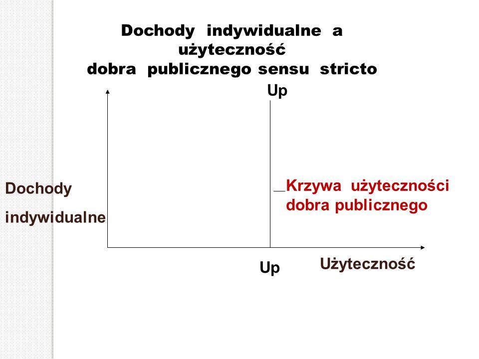 Dochody indywidualne a użyteczność dobra publicznego sensu stricto Dochody indywidualne Krzywa użyteczności dobra publicznego Up Użyteczność
