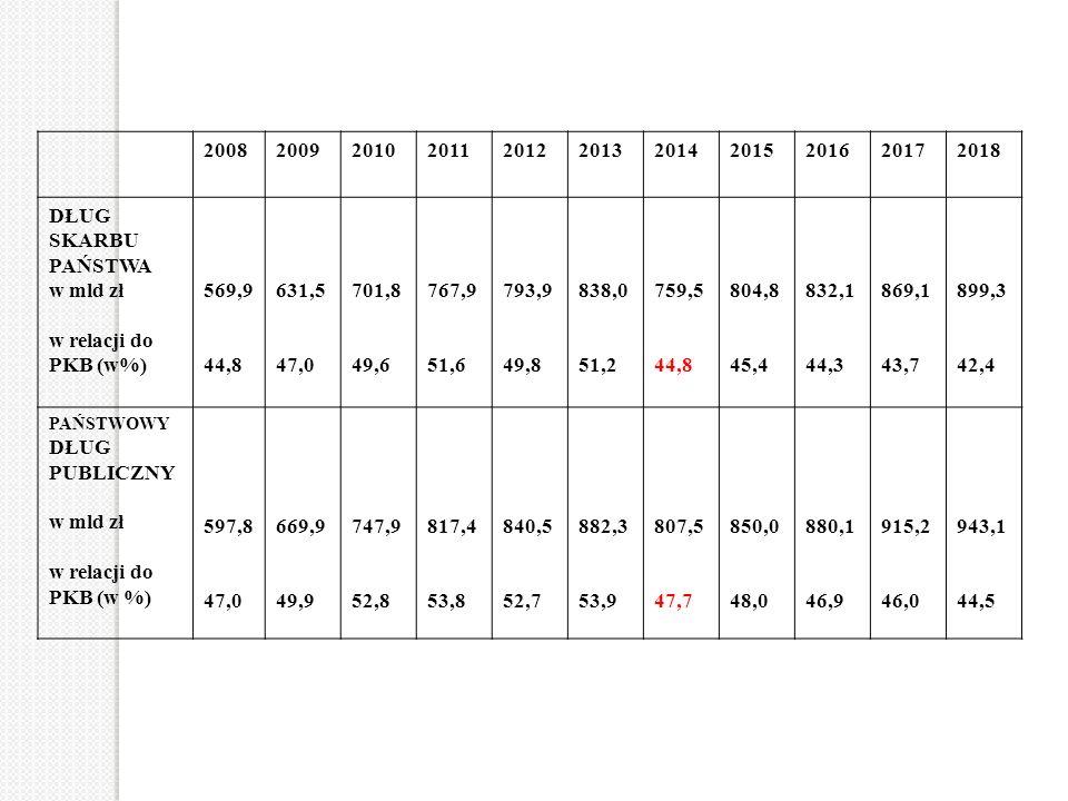 20082009201020112012201320142015201620172018 DŁUG SKARBU PAŃSTWA w mld zł w relacji do PKB (w%) 569,9 44,8 631,5 47,0 701,8 49,6 767,9 51,6 793,9 49,8