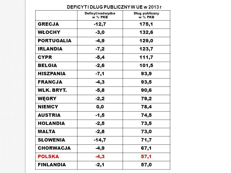 DEFICYT I DŁUG PUBLICZNY W UE w 2010 r Deficyt/nadwyżka w % PKB Dług publiczny w % PKB GRECJA-12,7175,1 WŁOCHY-3,0132,6 PORTUGALIA-4,9129,0 IRLANDIA-7