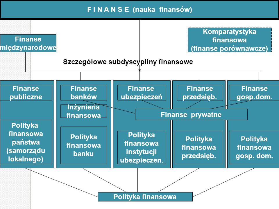F I N A N S E (nauka finansów) Finanse międzynarodowe Finanse publiczne Polityka finansowa państwa (samorządu lokalnego) Finanse banków Inżynieria fin