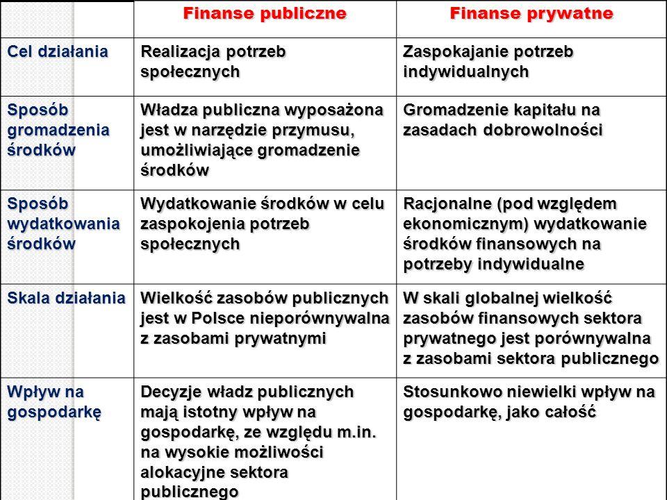 Finanse publiczne Finanse prywatne Cel działania Realizacja potrzeb społecznych Zaspokajanie potrzeb indywidualnych Sposób gromadzenia środków Władza