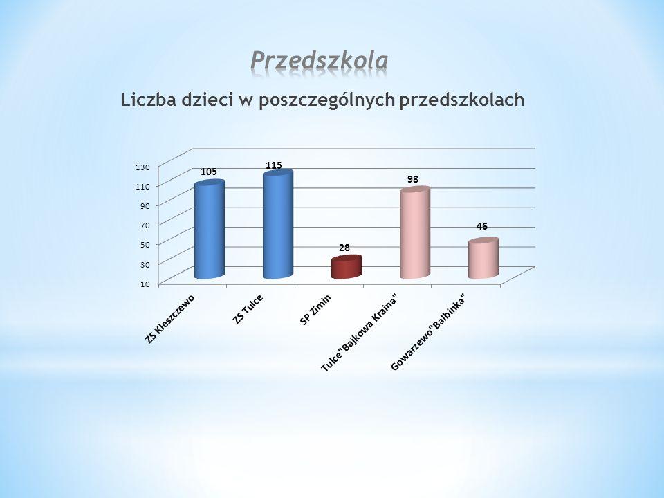 Liczba dzieci w poszczególnych przedszkolach