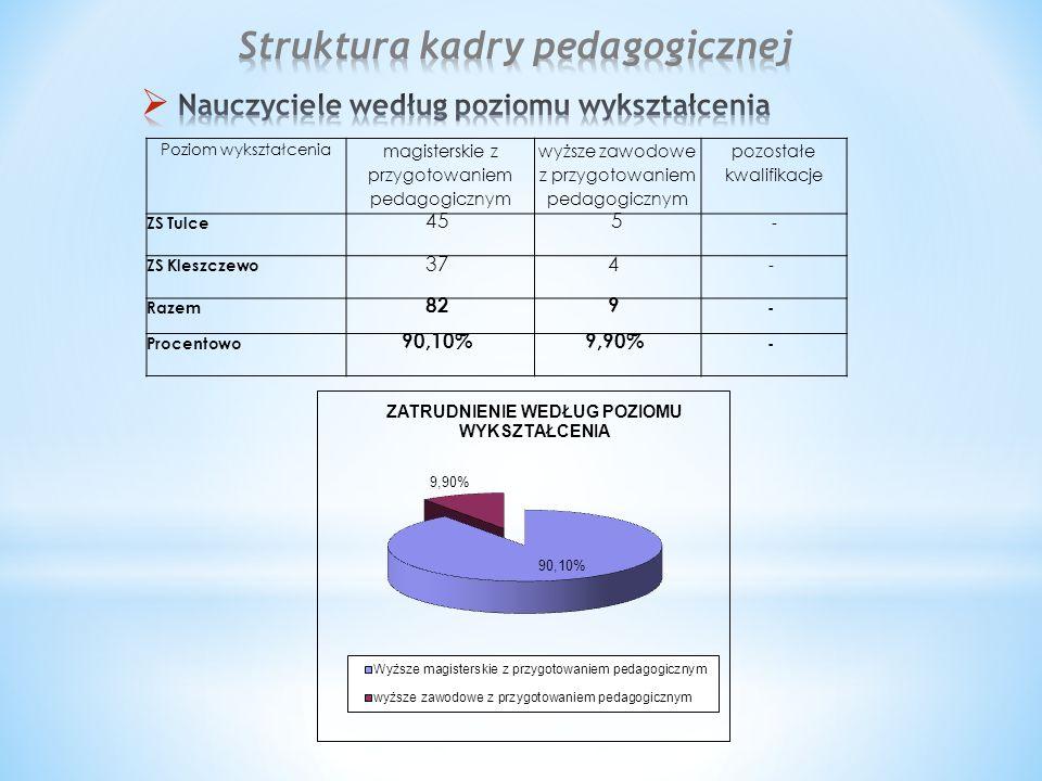 Poziom wykształcenia magisterskie z przygotowaniem pedagogicznym wyższe zawodowe z przygotowaniem pedagogicznym pozostałe kwalifikacje ZS Tulce 455 - ZS Kleszczewo 374 - Razem 829 - Procentowo 90,10%9,90% -