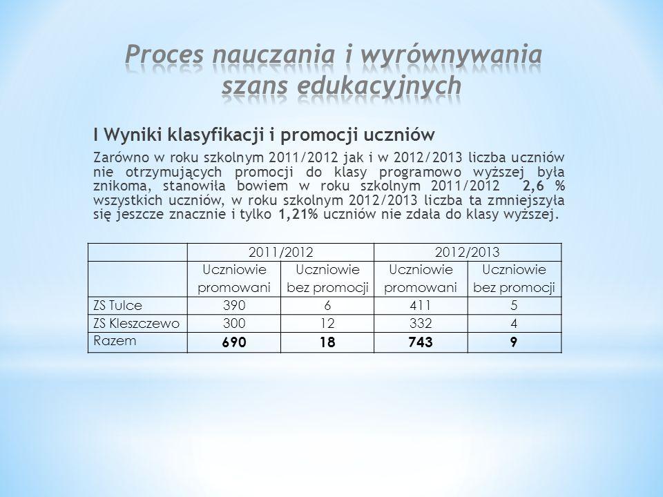 I Wyniki klasyfikacji i promocji uczniów Zarówno w roku szkolnym 2011/2012 jak i w 2012/2013 liczba uczniów nie otrzymujących promocji do klasy programowo wyższej była znikoma, stanowiła bowiem w roku szkolnym 2011/2012 2,6 % wszystkich uczniów, w roku szkolnym 2012/2013 liczba ta zmniejszyła się jeszcze znacznie i tylko 1,21% uczniów nie zdała do klasy wyższej.