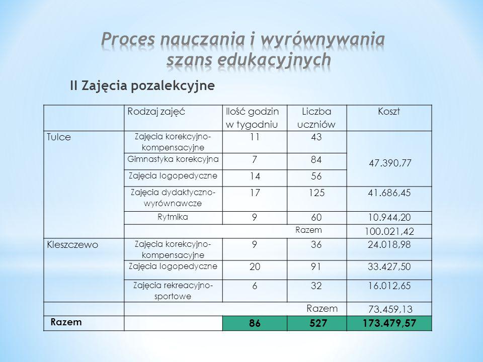 II Zajęcia pozalekcyjne Rodzaj zajęć Ilość godzin w tygodniu Liczba uczniów Koszt Tulce Zajęcia korekcyjno- kompensacyjne 1143 47.390,77 Gimnastyka ko