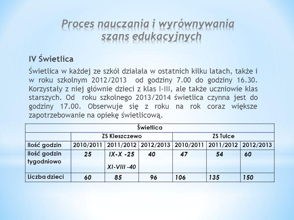 IV Świetlica Świetlica w każdej ze szkół działała w ostatnich kilku latach, także i w roku szkolnym 2012/2013 od godziny 7.00 do godziny 16.30.