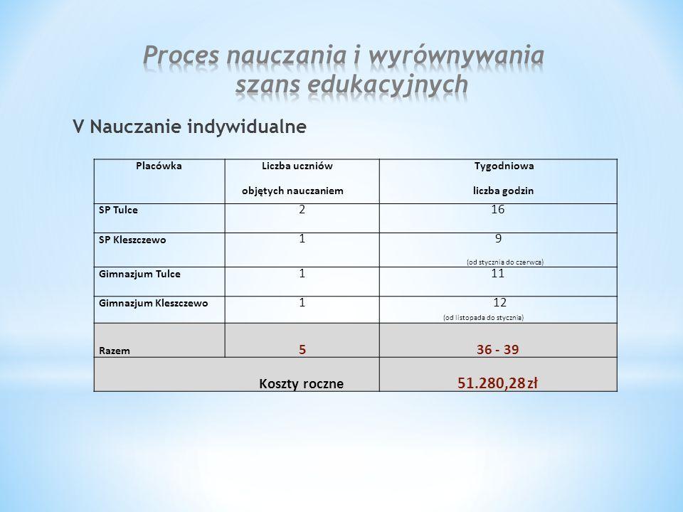 V Nauczanie indywidualne Placówka Liczba uczniów objętych nauczaniem Tygodniowa liczba godzin SP Tulce 216 SP Kleszczewo 1 9 (od stycznia do czerwca)