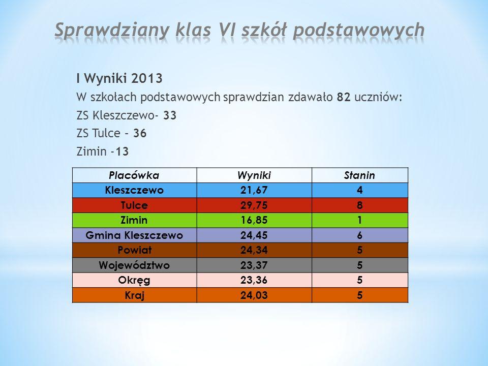 I Wyniki 2013 W szkołach podstawowych sprawdzian zdawało 82 uczniów: ZS Kleszczewo- 33 ZS Tulce – 36 Zimin -13 PlacówkaWyniki Stanin Kleszczewo21,67 4