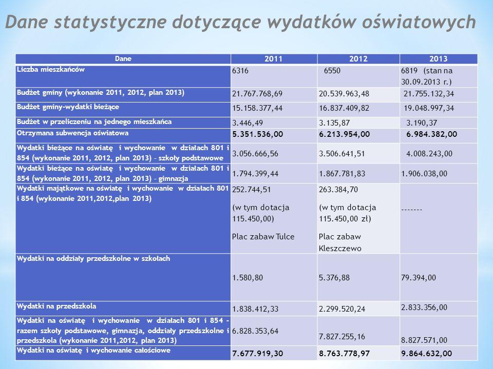 Dane statystyczne dotyczące wydatków oświatowych Dane 201120122013 Liczba mieszkańców 6316 6550 6819 (stan na 30.09.2013 r.) Budżet gminy (wykonanie 2