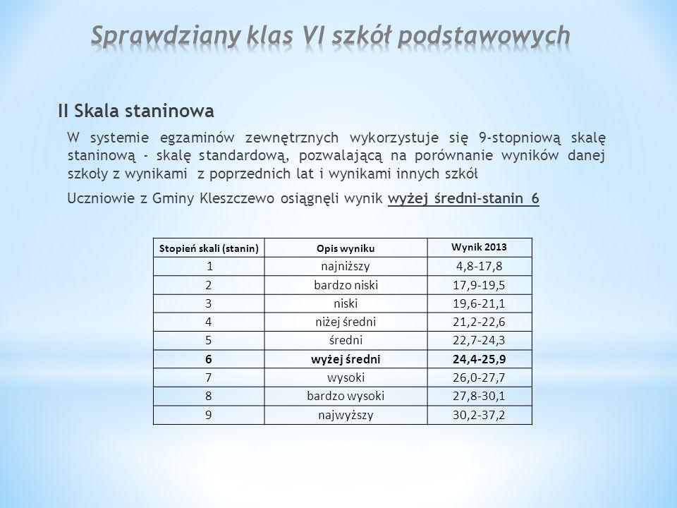 II Skala staninowa W systemie egzaminów zewnętrznych wykorzystuje się 9-stopniową skalę staninową - skalę standardową, pozwalającą na porównanie wyników danej szkoły z wynikami z poprzednich lat i wynikami innych szkół Uczniowie z Gminy Kleszczewo osiągnęli wynik wyżej średni-stanin 6 Stopień skali (stanin)Opis wyniku Wynik 2013 1najniższy4,8-17,8 2bardzo niski17,9-19,5 3niski19,6-21,1 4niżej średni21,2-22,6 5średni22,7-24,3 6wyżej średni24,4-25,9 7wysoki26,0-27,7 8bardzo wysoki27,8-30,1 9najwyższy30,2-37,2