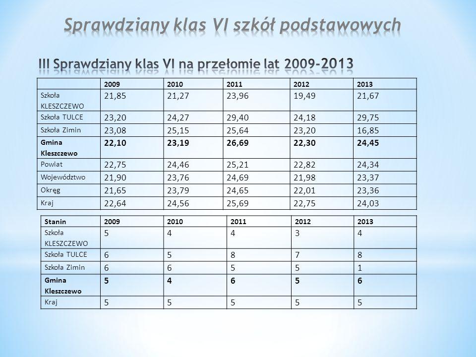 20092010201120122013 Szkoła KLESZCZEWO 21,8521,2723,9619,4921,67 Szkoła TULCE 23,2024,2729,4024,1829,75 Szkoła Zimin 23,0825,1525,6423,2016,85 Gmina K