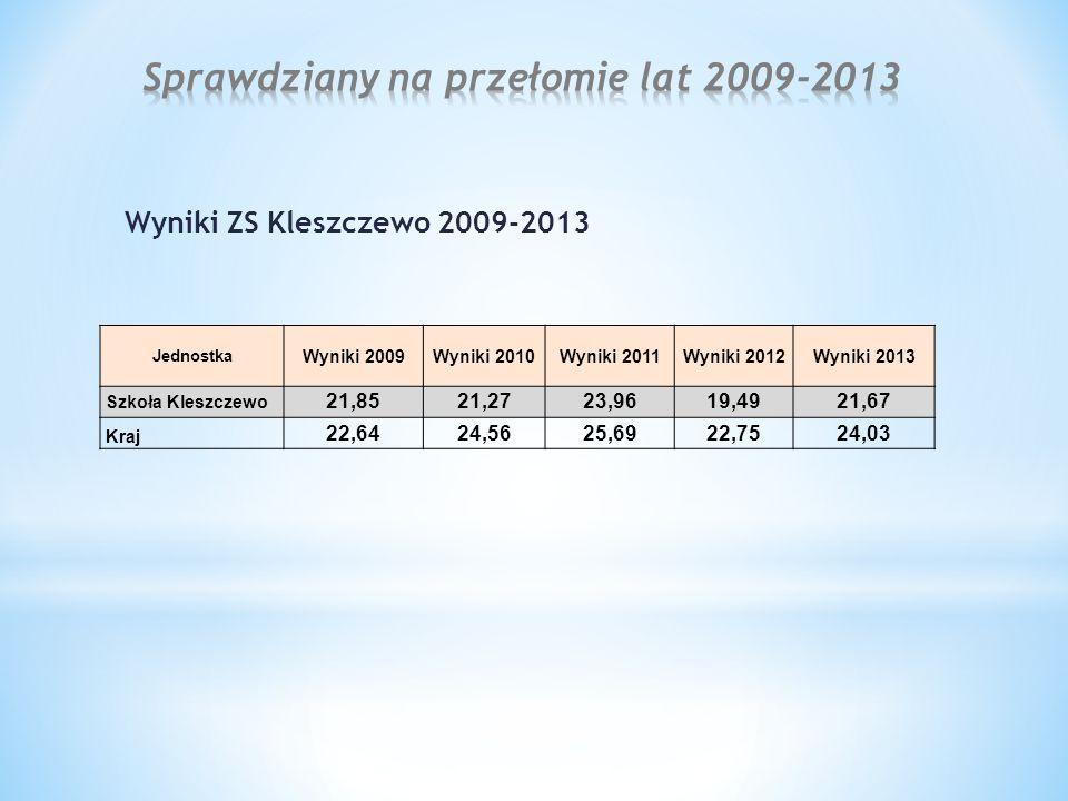 Wyniki ZS Kleszczewo 2009-2013 Jednostka Wyniki 2009Wyniki 2010Wyniki 2011Wyniki 2012Wyniki 2013 Szkoła Kleszczewo 21,8521,2723,9619,4921,67 Kraj 22,6