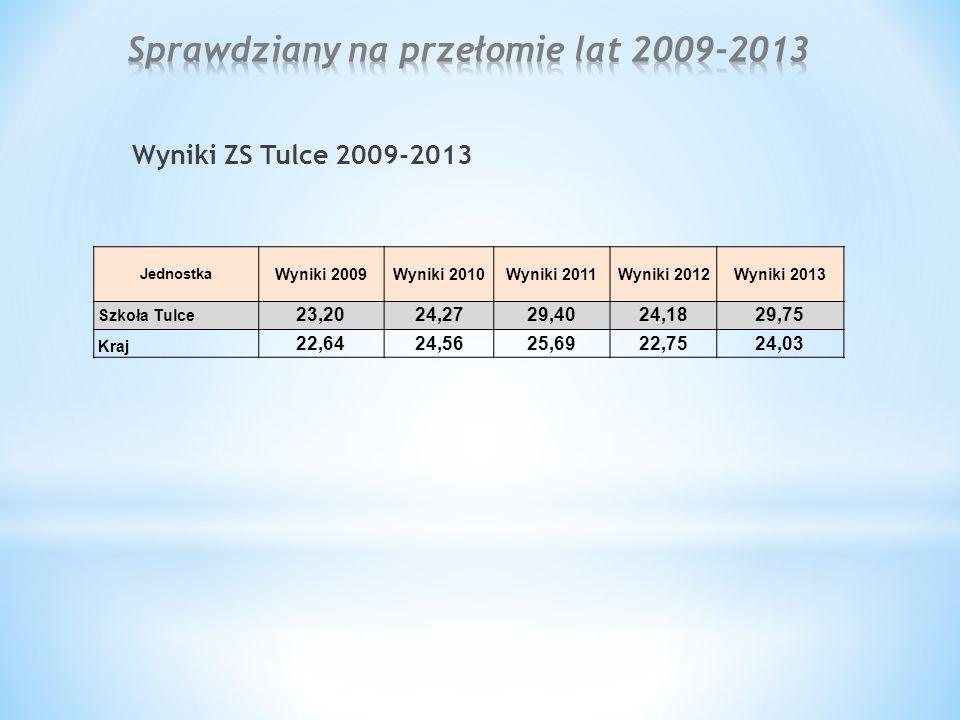 Wyniki ZS Tulce 2009-2013 Jednostka Wyniki 2009Wyniki 2010Wyniki 2011Wyniki 2012Wyniki 2013 Szkoła Tulce 23,2024,2729,4024,1829,75 Kraj 22,6424,5625,6