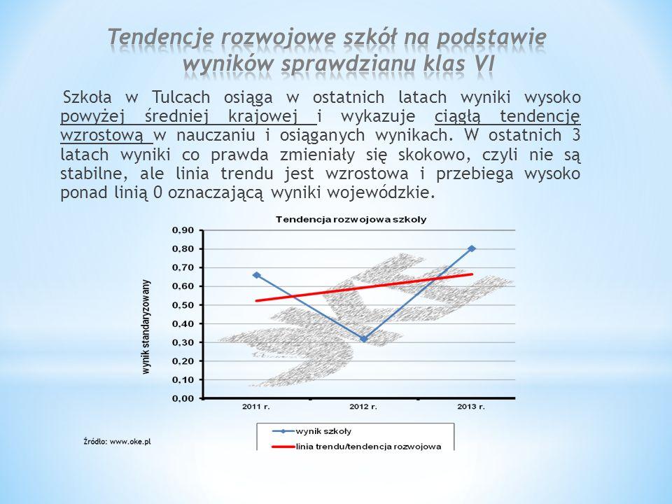 Szkoła w Tulcach osiąga w ostatnich latach wyniki wysoko powyżej średniej krajowej i wykazuje ciągłą tendencję wzrostową w nauczaniu i osiąganych wynikach.