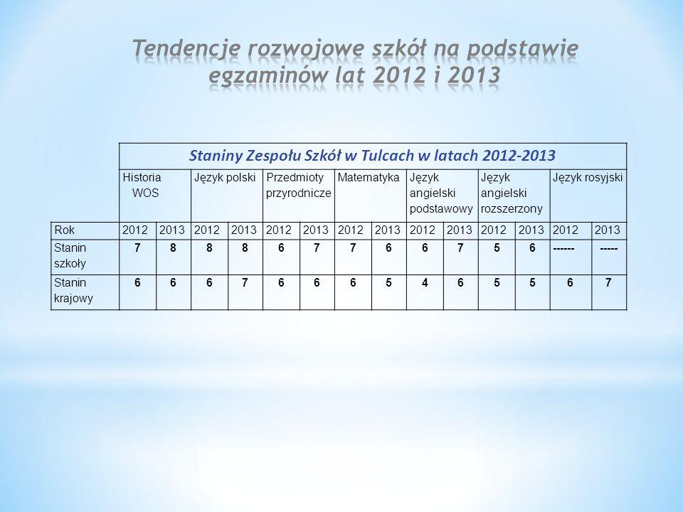 Staniny Zespołu Szkół w Tulcach w latach 2012-2013 Historia WOS Język polski Przedmioty przyrodnicze Matematyka Język angielski podstawowy Język angie