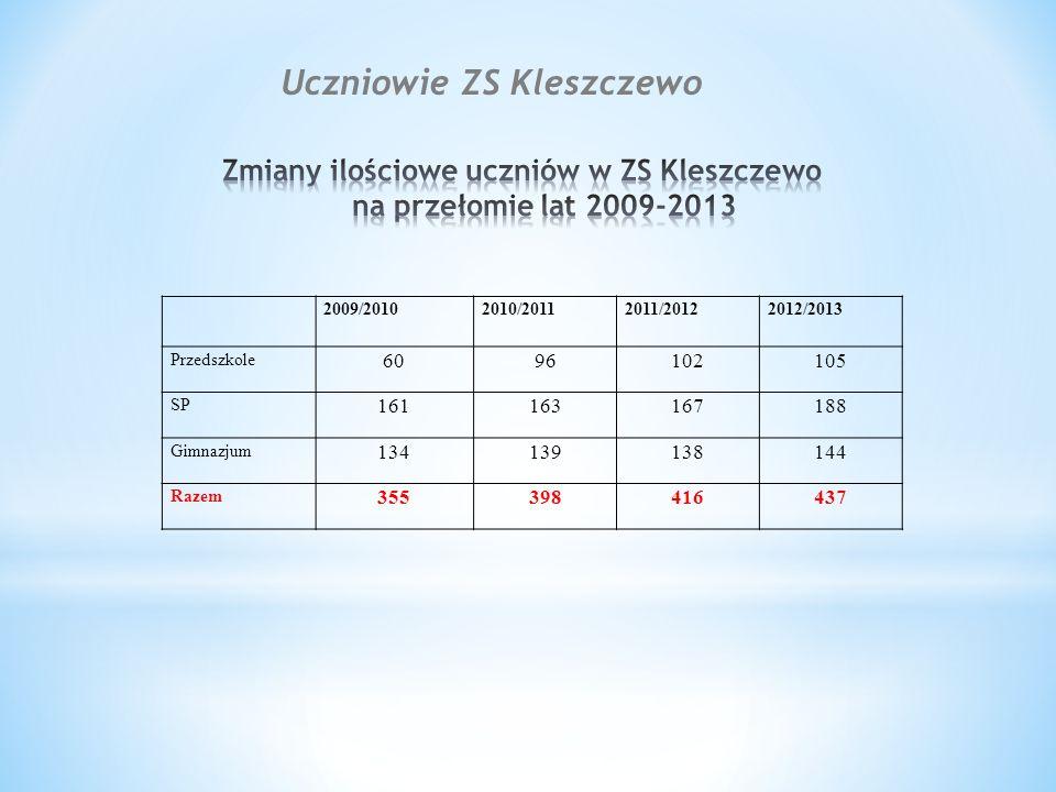 2009/20102010/20112011/20122012/2013 Przedszkole 6096102105 SP 161163167188 Gimnazjum 134139138144 Razem 355398416437 Uczniowie ZS Kleszczewo