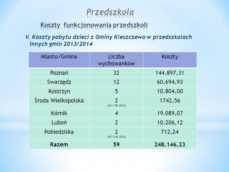 V. Koszty pobytu dzieci z Gminy Kleszczewo w przedszkolach innych gmin 2013/2014 Miasto/GminaLiczba wychowanków Koszty Poznań32144.897,31 Swarzędz1260