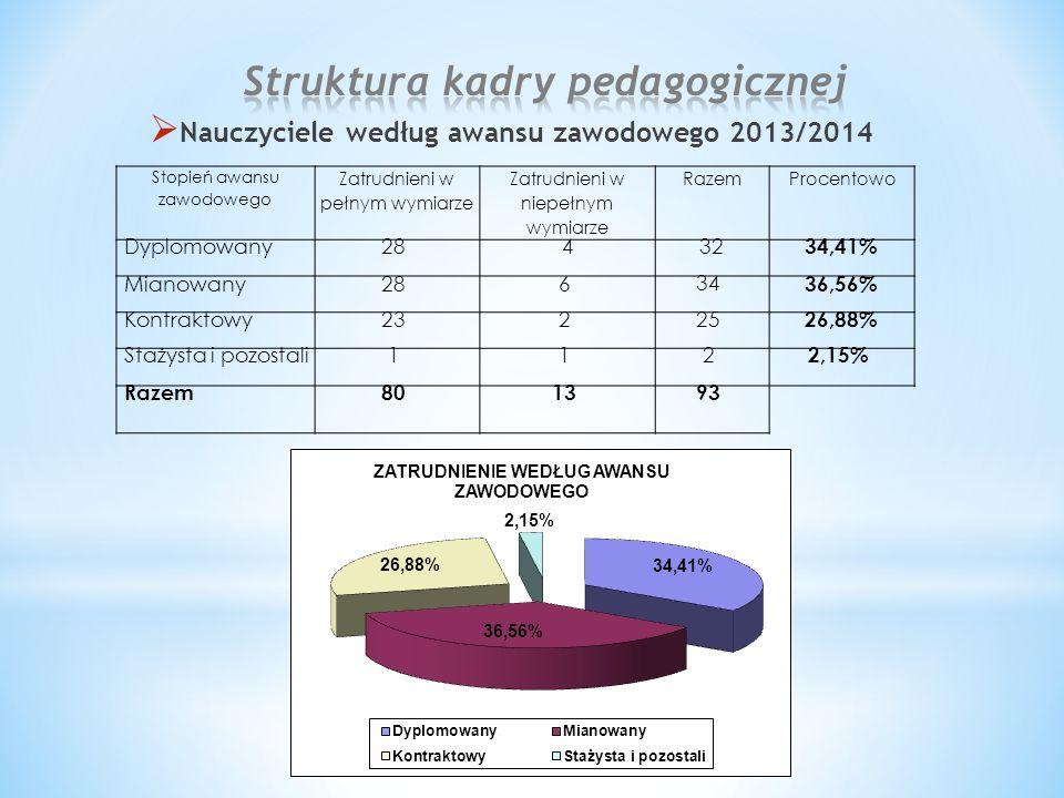 Nauczyciele według awansu zawodowego 2013/2014 Stopień awansu zawodowego Zatrudnieni w pełnym wymiarze Zatrudnieni w niepełnym wymiarze RazemProcentowo Dyplomowany28432 34,41% Mianowany286 34 36,56% Kontraktowy23225 26,88% Stażysta i pozostali112 2,15% Razem801393