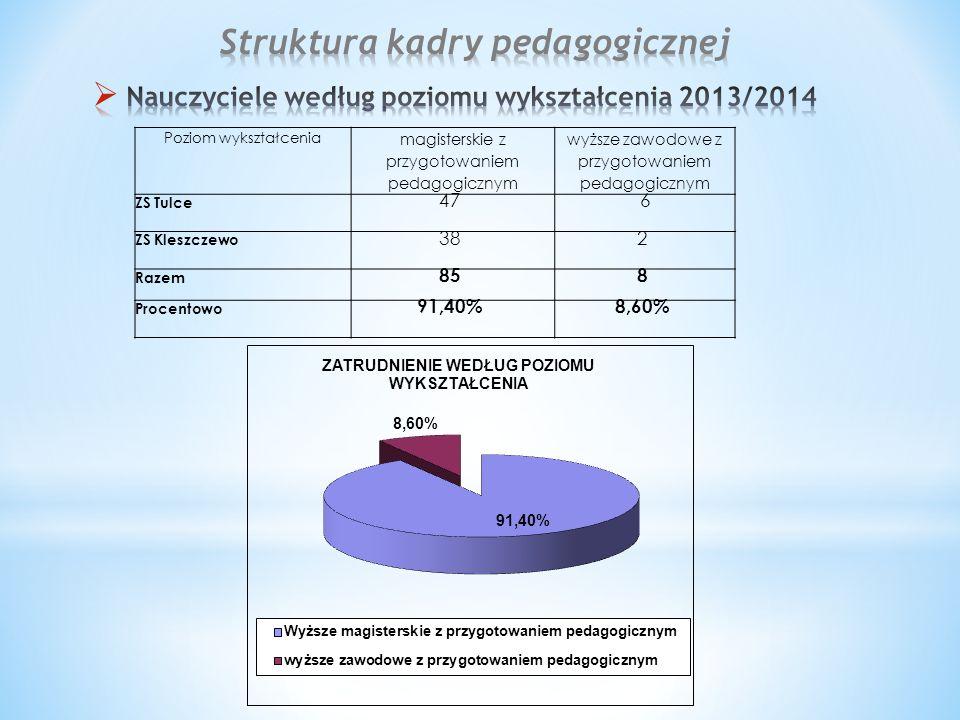 Poziom wykształcenia magisterskie z przygotowaniem pedagogicznym wyższe zawodowe z przygotowaniem pedagogicznym ZS Tulce 476 ZS Kleszczewo 382 Razem 858 Procentowo 91,40%8,60%