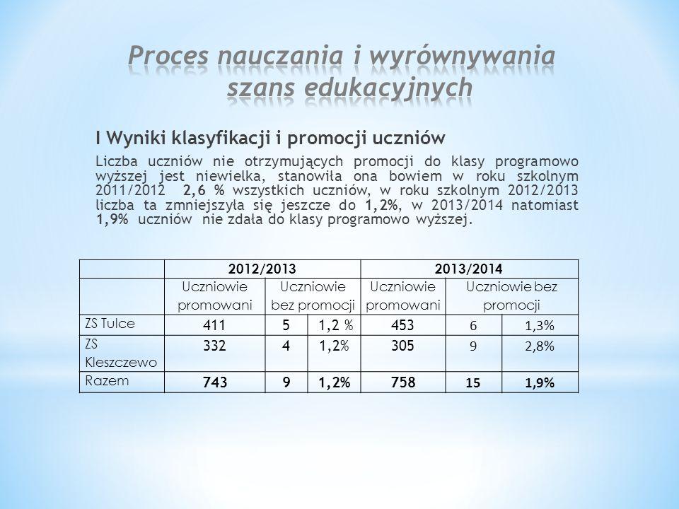 I Wyniki klasyfikacji i promocji uczniów Liczba uczniów nie otrzymujących promocji do klasy programowo wyższej jest niewielka, stanowiła ona bowiem w roku szkolnym 2011/2012 2,6 % wszystkich uczniów, w roku szkolnym 2012/2013 liczba ta zmniejszyła się jeszcze do 1,2%, w 2013/2014 natomiast 1,9% uczniów nie zdała do klasy programowo wyższej.