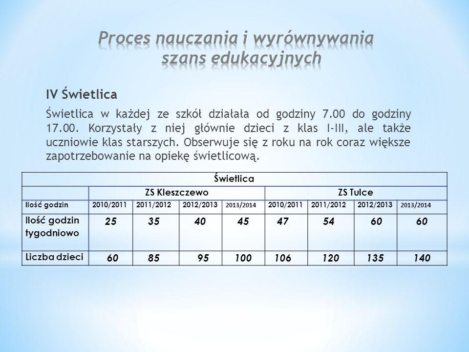 IV Świetlica Świetlica w każdej ze szkół działała od godziny 7.00 do godziny 17.00.