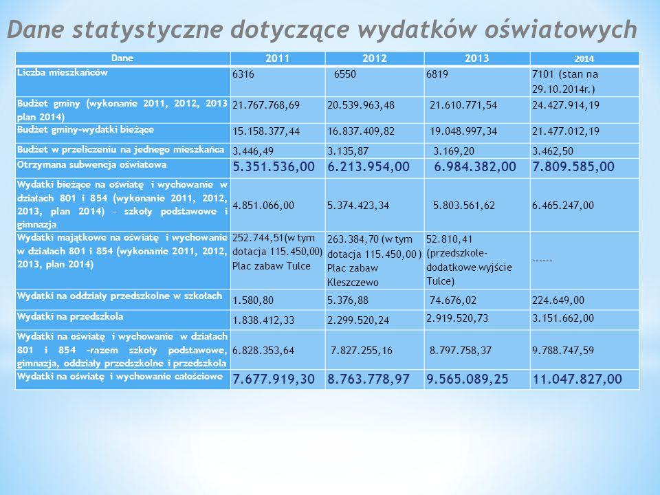 Gimnazjum w Tulcach źródło: www.ewd.edu.pl
