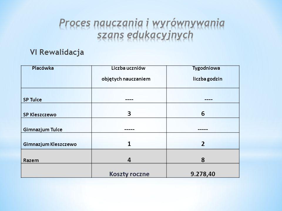 VI Rewalidacja Placówka Liczba uczniów objętych nauczaniem Tygodniowa liczba godzin SP Tulce ---- ---- SP Kleszczewo 36 Gimnazjum Tulce ----- Gimnazjum Kleszczewo 12 Razem 48 Koszty roczne 9.278,40