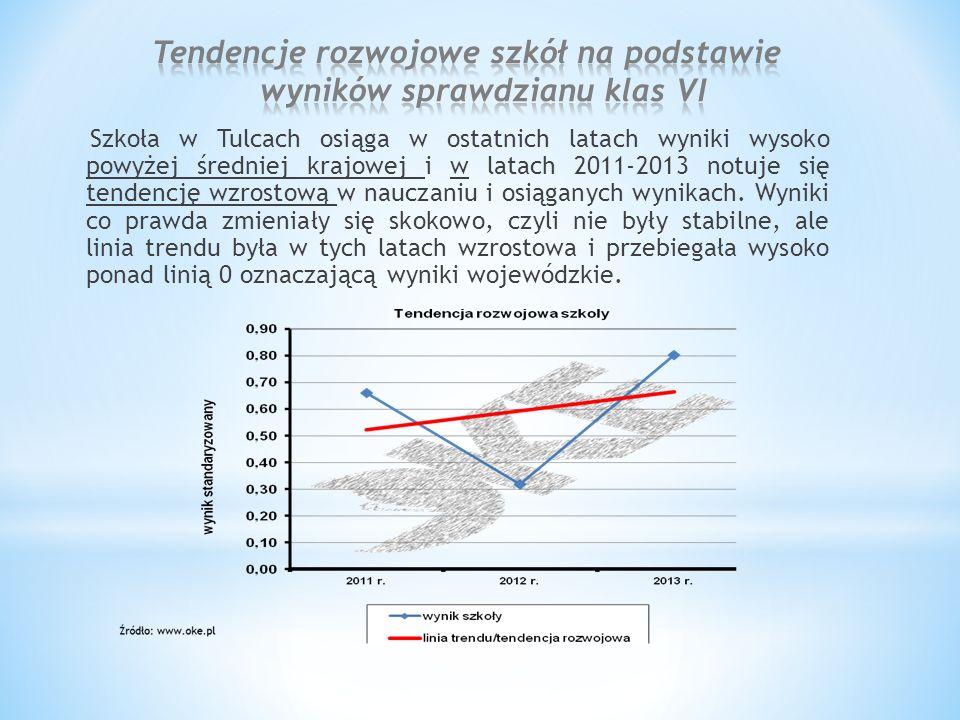 Szkoła w Tulcach osiąga w ostatnich latach wyniki wysoko powyżej średniej krajowej i w latach 2011-2013 notuje się tendencję wzrostową w nauczaniu i osiąganych wynikach.