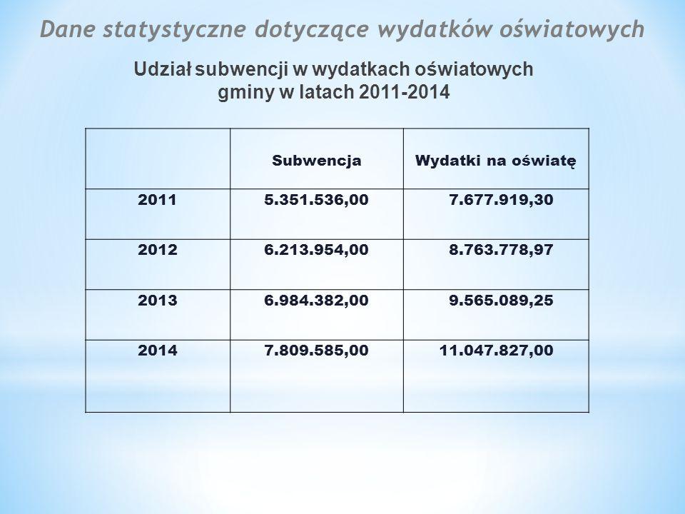 I Koszty pobytu dziecka w przedszkolu Średni miesięczny wydatek z tytułu pobytu 1 dziecka w przedszkolach prowadzonych przez Gminę Kleszczewo wyniósł w poszczególnych okresach następujące kwoty:  IX-XII 2013 r.
