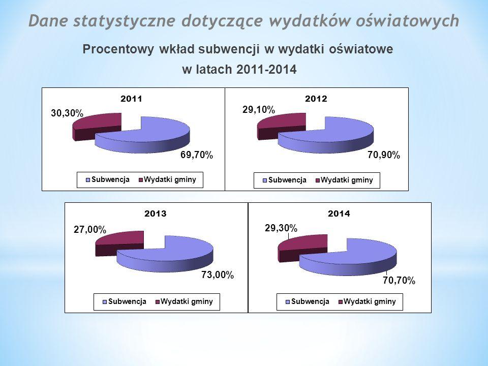 Procentowy wkład subwencji w wydatki oświatowe w latach 2011-2014 Dane statystyczne dotyczące wydatków oświatowych