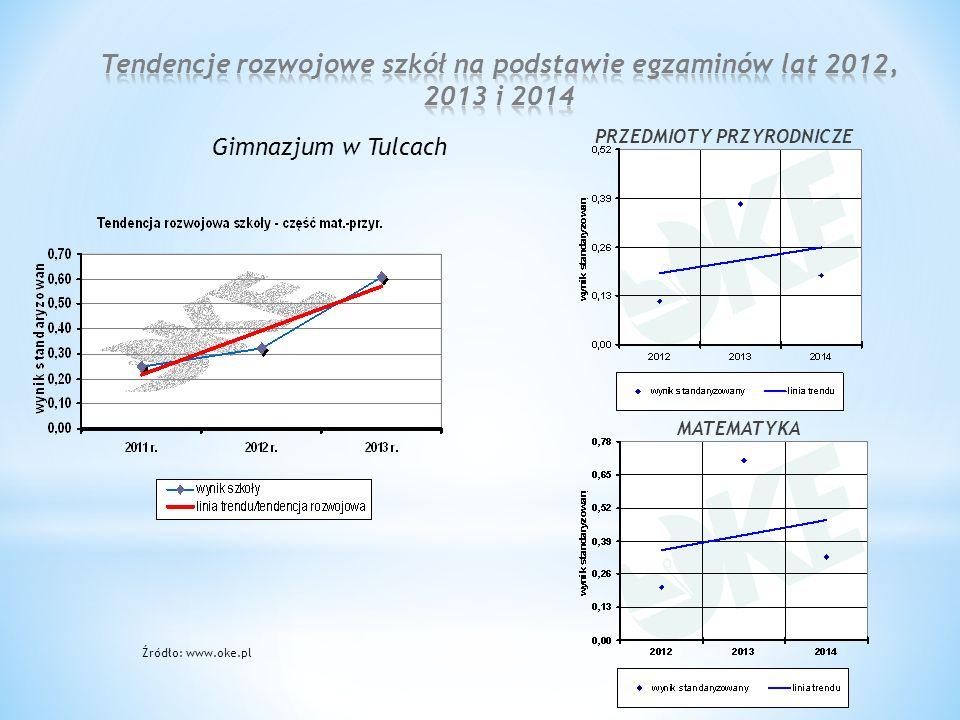 Źródło: www.oke.pl PRZEDMIOTY PRZYRODNICZE Gimnazjum w Tulcach MATEMATYKA